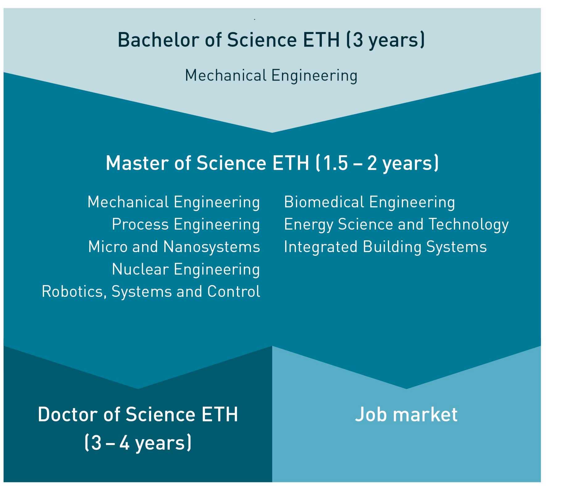 bachelor thesis mavt ethz